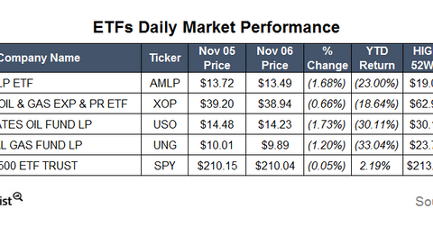 uploads/2015/11/ETFs6.png