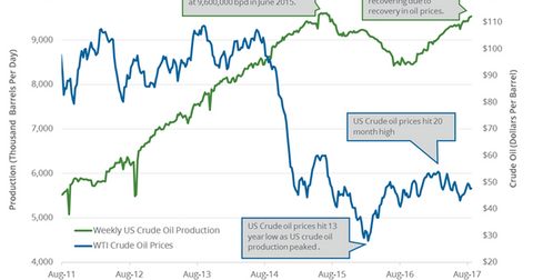 uploads/2017/08/US-crude-oil-production-2-1.png