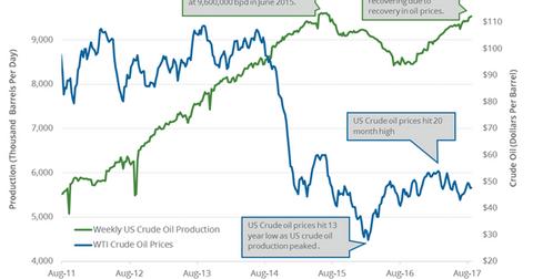 uploads/2017/08/US-crude-oil-production-2-1.png