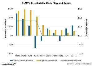 uploads/2017/09/clmts-dist-cash-flow-and-capex-1.jpg