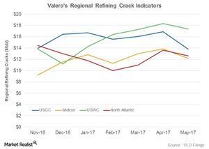 uploads///VLOs regional margins