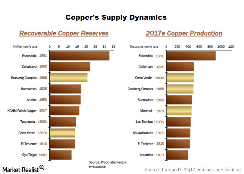 uploads///part  copper supply