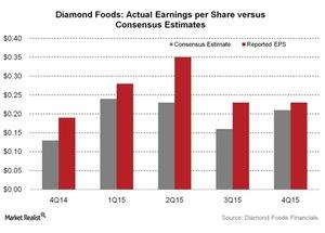 uploads///Diamond Foods Actual Earnings per Share versus Consensus Estimates