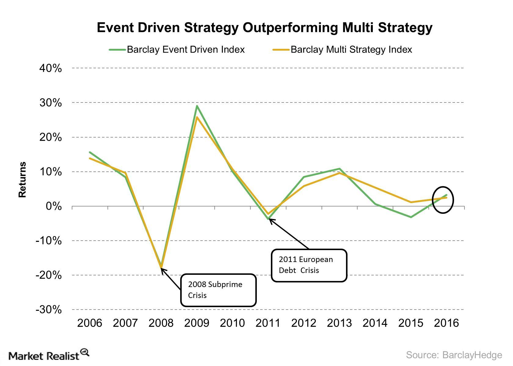 uploads///Event Driven Strategy Outperforming Multi Strategy