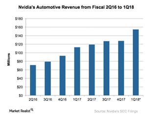 uploads///A_Semiconductors_NVDA_Automotive revenue