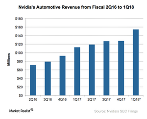 uploads/2017/05/A13_Semiconductors_NVDA_Automotive-revenue-1.png