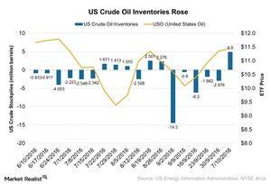 uploads/2016/10/US-Crude-Oil-Inventories-Rose-2016-10-15-1.jpg