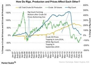 uploads///How Do Rigs Producton and Prices Affect Each Other
