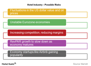 uploads/2015/08/MAR-Hotel-industry-risks1.png