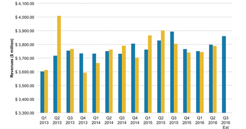 uploads/2016/10/BK-revenues-1.png