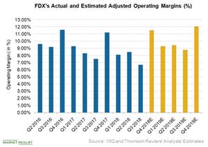 uploads/2018/06/FDX-margin-1.png