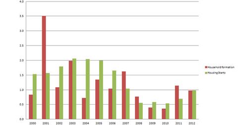 uploads/2014/08/Household-formation-vs-Housing-Starts1.png