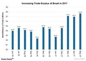 uploads///Increasing Trade Surplus of Brazil in