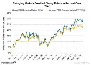 uploads/2017/06/Emerging-Markets-Provided-Strong-Return-in-the-Last-One-Year-2017-06-26-1.jpg