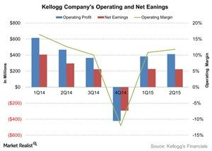 uploads///Kellogg Companys Operating and Net Eanings