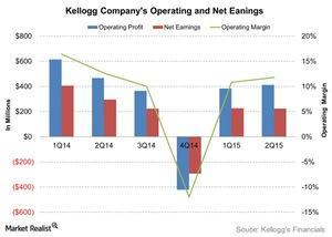 uploads/2015/10/Kellogg-Companys-Operating-and-Net-Eanings-2015-10-291.jpg