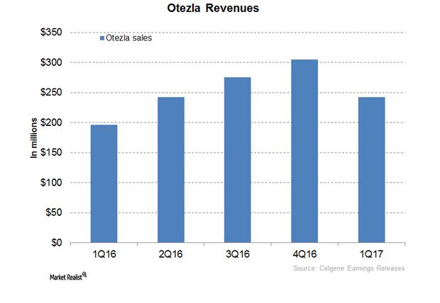 uploads///Otezla revenues