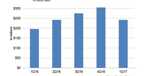 uploads/2017/06/Otezla-revenues-1.png