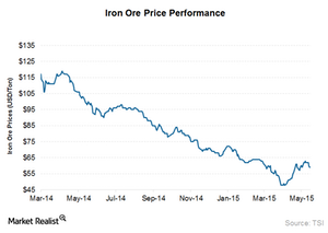 uploads/2015/05/Iron-ore-prices21.png