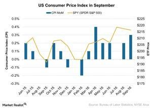 uploads///US Consumer Price Index in September