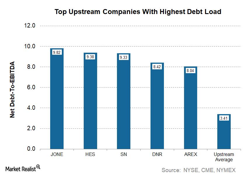 uploads///Upstream_Q_Top Debt Load