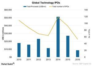 uploads/2017/05/Global-Technology-IPOs-2017-05-11-1.jpg