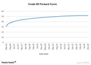 uploads///crude oil forward curve