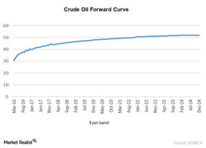 uploads/2016/02/crude-oil-forward-curve11.png