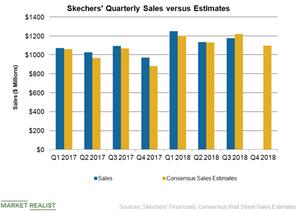 uploads/2019/02/SKX-Sales-Q4-1-1.png