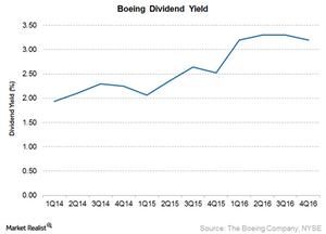 uploads///Boeing dividend yield