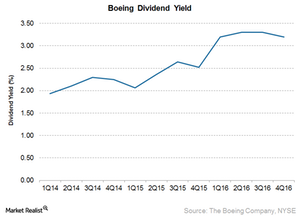 uploads/2017/04/Boeing-dividend-yield-1.png