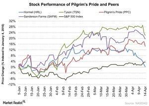 uploads///Stock Performance of Pilgrims Pride and Peers