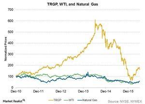 uploads///trgp wti and natural gas