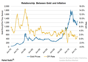 uploads/// Gold Inflation