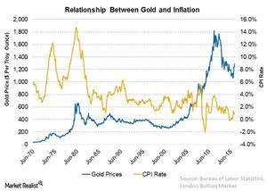 uploads/2016/06/4-Gold-Inflation-1.png