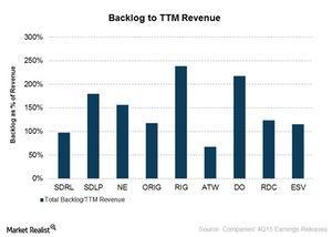 uploads///backlog to revenue