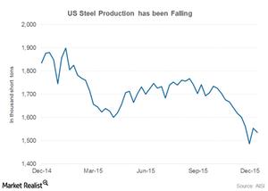 uploads/2015/12/us-steel-production21.png