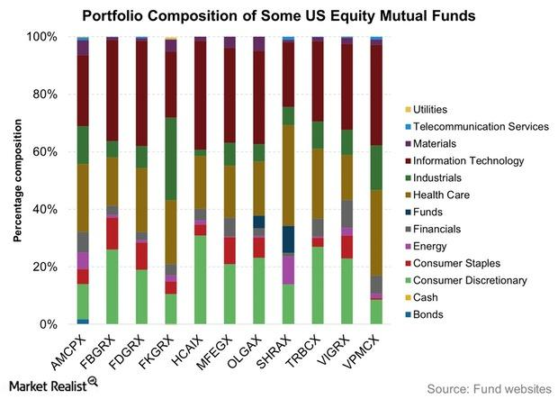 uploads///Portfolio Composition of Some US Equity Mutual Funds