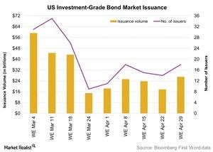 uploads/2016/05/US-Investment-Grade-Bond-Market-Issuance-2016-05-041.jpg