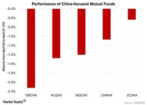uploads/2016/04/Performance-of-China-focused-Mutual-Funds-2016-04-281.jpg