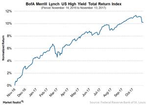 uploads/// High yield returns