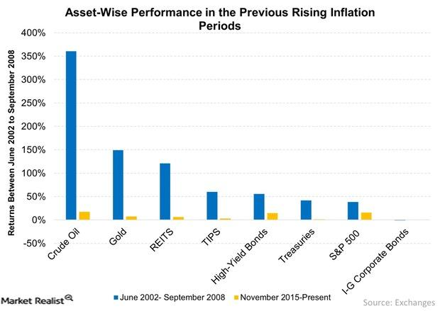 uploads///Asset Wise Performance in the Previous Rising Inflation Periods