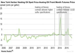 uploads/2015/11/New-York-Harbor-Heating-Oil-Spot-Price-Heating-Oil-Front-Month-Futures-Price-2015-11-101.jpg