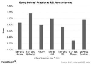 uploads/2016/06/Equity-Indices-Reaction-to-RBI-Announcement-1.jpg