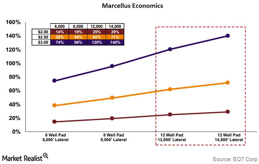 uploads///marcellus economics