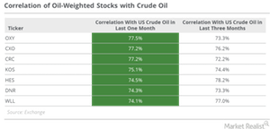 uploads/2016/12/crude-oil-correlation-1.png