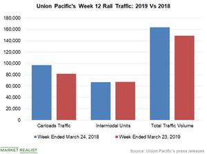 uploads/2019/03/Chart-3-UNP-2-1.png