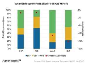 uploads/2016/10/Analyst-estimates_Miners-1.png