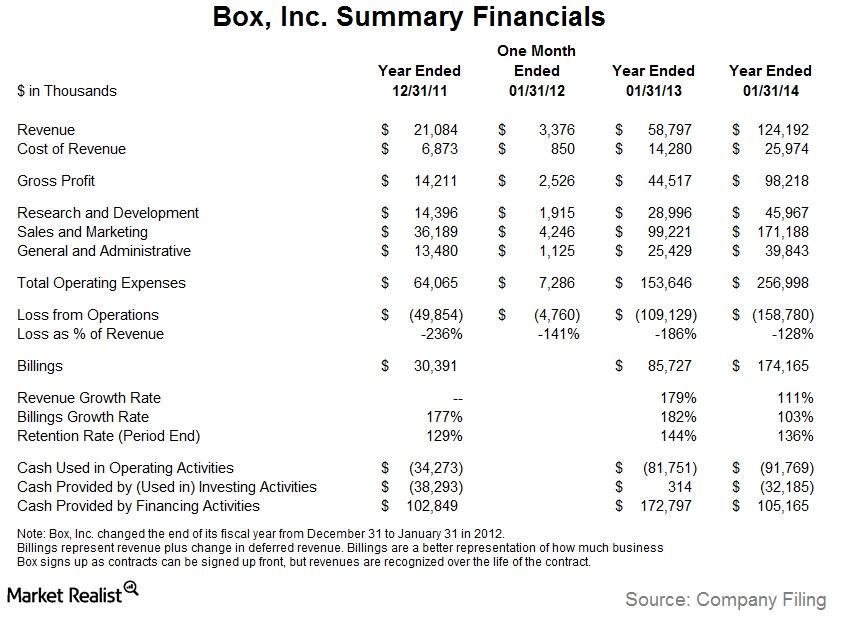 uploads///Box Summary Financials