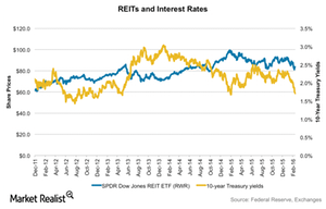 uploads/2016/02/REITs-and-interest-rates1.png
